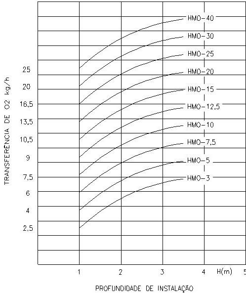 Turbo Misturador Oxigenador Submerso - Tabela
